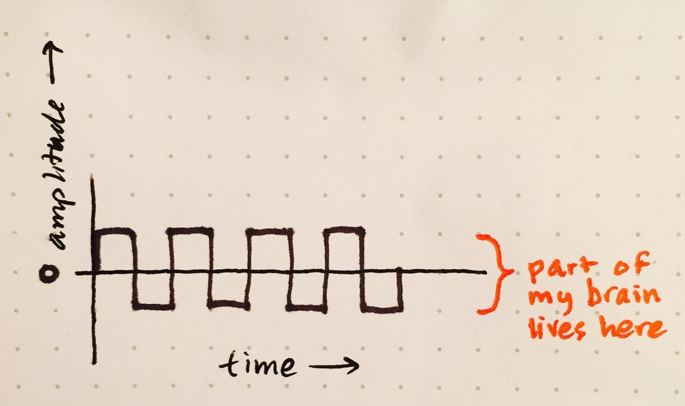 drawing of a square wave